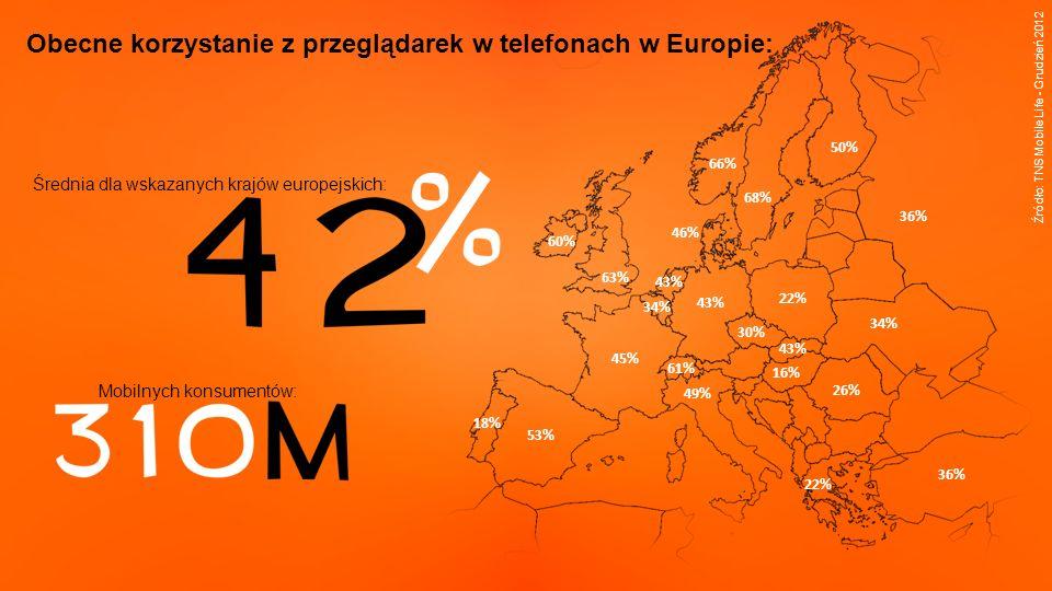 22% 34% 30% 46% 50% 45% 43% 22% 16% 60% 49% 43% 66% 18% 26% 36% 43% 53% 68% 61% 36% 34% 63% Obecne korzystanie z przeglądarek w telefonach w Europie: Średnia dla wskazanych krajów europejskich: Mobilnych konsumentów: Źródło: TNS Mobile Life - Grudzień 2012
