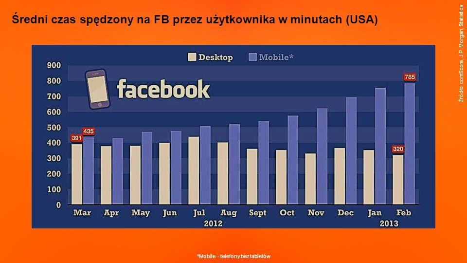Średni czas spędzony na FB przez użytkownika w minutach (USA) Źródło: comScore, J.P.