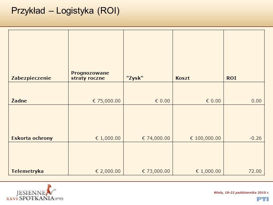Przykład – Logistyka (ROI) Zabezpieczenie Prognozowane straty roczne