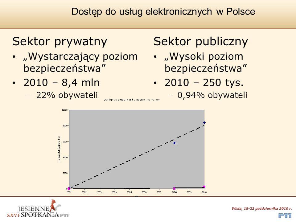 Dostęp do usług elektronicznych w Polsce Sektor prywatny Wystarczający poziom bezpieczeństwa 2010 – 8,4 mln – 22% obywateli Sektor publiczny Wysoki po
