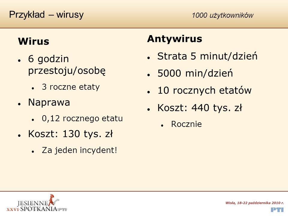 Przykład – wirusy 1000 użytkowników Wirus 6 godzin przestoju/osobę 3 roczne etaty Naprawa 0,12 rocznego etatu Koszt: 130 tys. zł Za jeden incydent! An