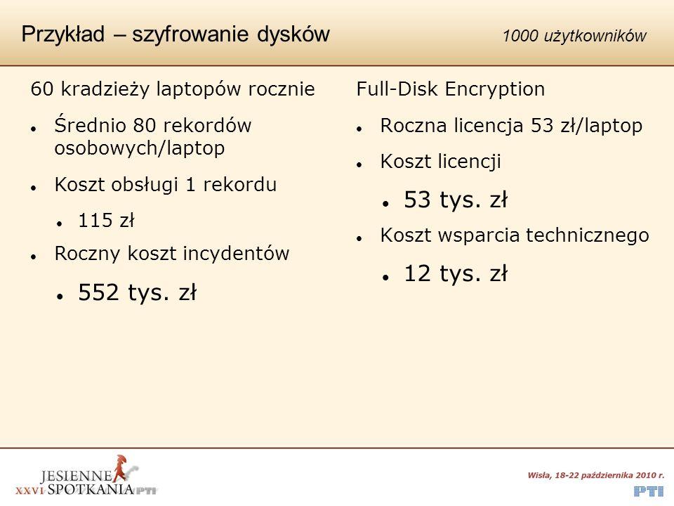 Przykład – szyfrowanie dysków 1000 użytkowników Full-Disk Encryption Roczna licencja 53 zł/laptop Koszt licencji 53 tys. zł Koszt wsparcia techniczneg