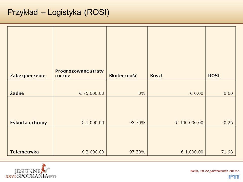 Przykład – Logistyka (ROI) Zabezpieczenie Prognozowane straty roczne Zysk KosztROI Żadne 75,000.00 0.00 Eskorta ochrony 1,000.00 74,000.00 100,000.00-0.26 Telemetryka 2,000.00 73,000.00 1,000.0072.00
