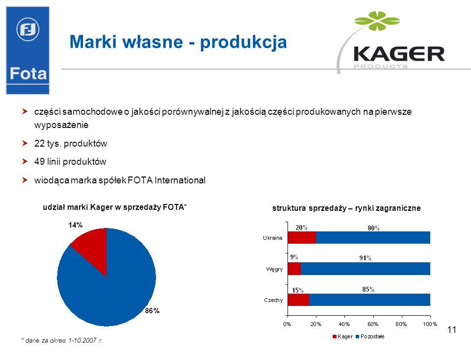 11 Marki własne - produkcja części samochodowe o jakości porównywalnej z jakością części produkowanych na pierwsze wyposażenie 22 tys.