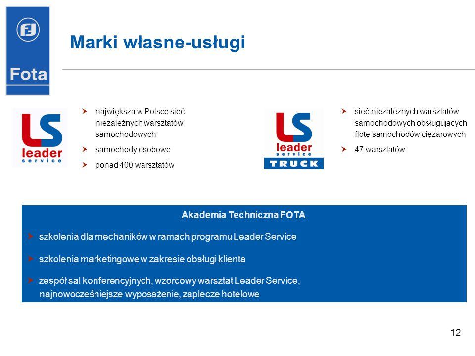 12 Marki własne-usługi Akademia Techniczna FOTA szkolenia dla mechaników w ramach programu Leader Service szkolenia marketingowe w zakresie obsługi klienta zespół sal konferencyjnych, wzorcowy warsztat Leader Service, najnowocześniejsze wyposażenie, zaplecze hotelowe największa w Polsce sieć niezależnych warsztatów samochodowych samochody osobowe ponad 400 warsztatów sieć niezależnych warsztatów samochodowych obsługujących flotę samochodów ciężarowych 47 warsztatów