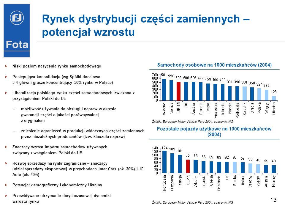 13 Rynek dystrybucji części zamiennych – potencjał wzrostu Niski poziom nasycenia rynku samochodowego Postępująca konsolidacja (wg Spółki docelowo 3-4 główni gracze koncentrujący 50% rynku w Polsce) Liberalizacja polskiego rynku części samochodowych związana z przystąpieniem Polski do UE –możliwość używania do obsługi i napraw w okresie gwarancji części o jakości porównywalnej z oryginałem –zniesienie ograniczeń w produkcji widocznych części zamiennych przez niezależnych producentów (tzw.