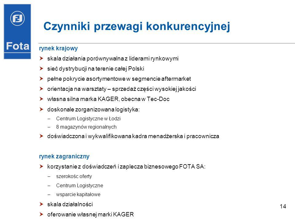 14 Czynniki przewagi konkurencyjnej rynek krajowy skala działania porównywalna z liderami rynkowymi sieć dystrybucji na terenie całej Polski pełne pokrycie asortymentowe w segmencie aftermarket orientacja na warsztaty – sprzedaż części wysokiej jakości własna silna marka KAGER, obecna w Tec-Doc doskonale zorganizowana logistyka: –Centrum Logistyczne w Łodzi –8 magazynów regionalnych doświadczona i wykwalifikowana kadra menadżerska i pracownicza rynek zagraniczny korzystanie z doświadczeń i zaplecza biznesowego FOTA SA: –szerokośc oferty –Centrum Logistyczne –wsparcie kapitałowe skala działalności oferowanie własnej marki KAGER
