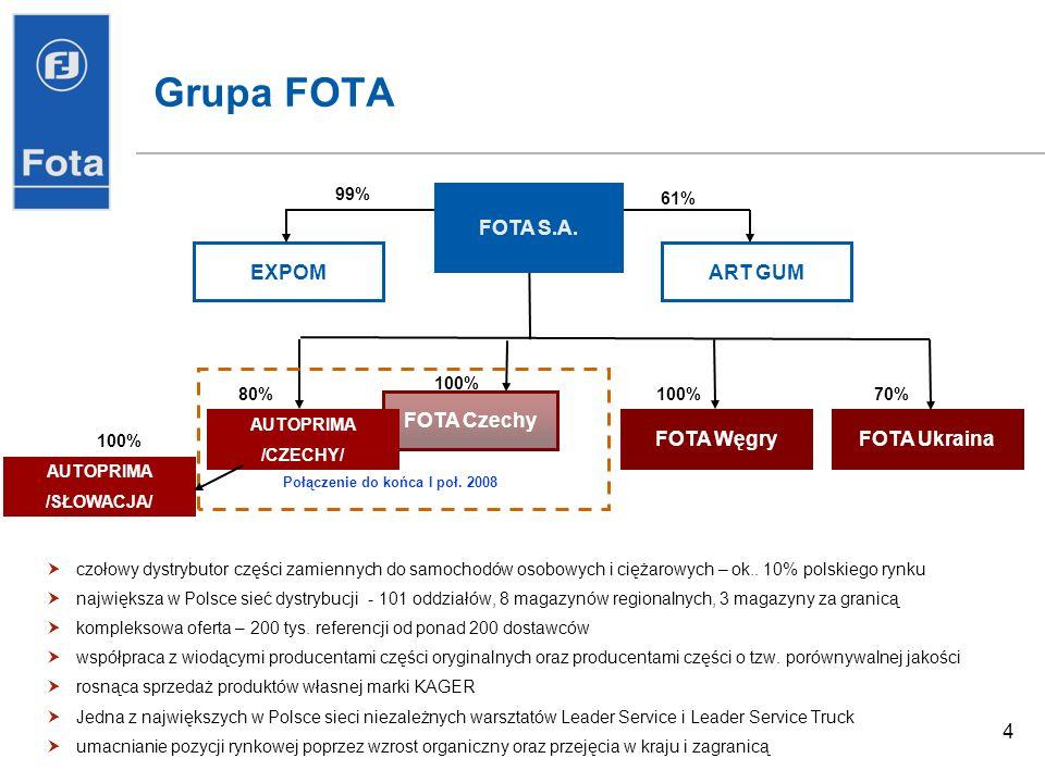4 Grupa FOTA czołowy dystrybutor części zamiennych do samochodów osobowych i ciężarowych – ok..