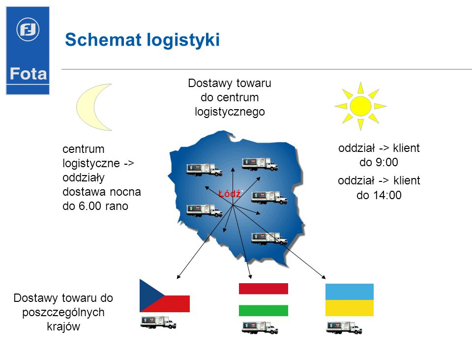 oddział -> klient do 9:00 oddział -> klient do 14:00 Łódź` centrum logistyczne -> oddziały dostawa nocna do 6.00 rano Dostawy towaru do centrum logistycznego Schemat logistyki Dostawy towaru do poszczególnych krajów