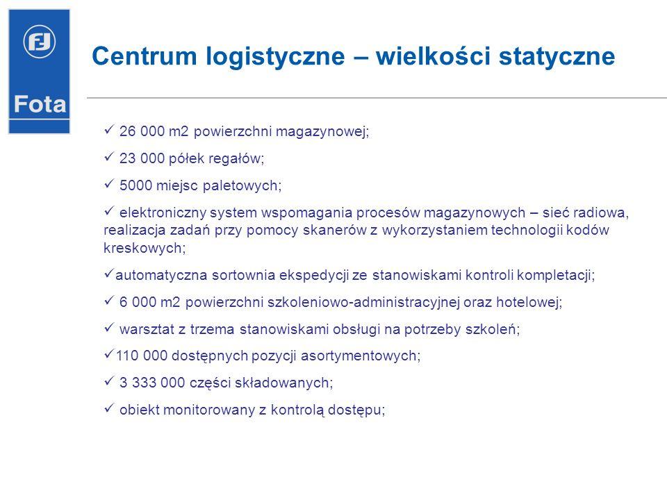 19 Działania celem poprawy marż realizowane 2007 roku zakup nieruchomości w Warszawie i Wrocławiu z przeznaczeniem na nowe Regionalne Centra Logistyczne wdrażanie nowego systemu informatycznego do zarządzania łańcuchem dostaw i optymalizacją stanu zapasów rozpoczęcie wdrożenia zintegrowanego sytemu informatycznego oraz systemu controllingu i rachunkowości zarządczej zakończenie II etapu inwestycji w Centrum Logistycznym zaplanowane na 2008 usprawnienie procesów biznesowych działalności Grupy, rozwój narzędzi informatycznych wspomagających sprzedaż i komunikację w Grupie usprawnienie procesu logistycznego /zapasy na poziomie max 35% sprzedaży Fota S.A./ przebudowa sieci dystrybucji i docelowe przejście w 100% na system franszyzy poprawa rentowności na poszczególnych grupach asortymentowych i wprowadzenie nowych produktów zakończenie wdrożenia zintegrowanego sytemu informatycznego oraz systemu controllingu i rachunkowości zarządczej