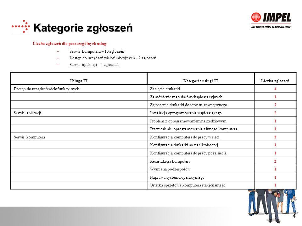 5 Informacje dodatkowe W danym okresie analitycznym nie zgłoszono do Impel IT reklamacji w zakresie świadczonych Klientowi usług.