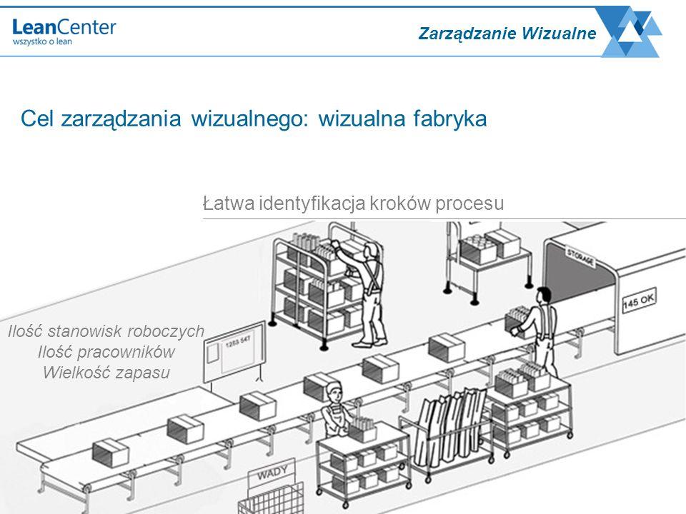 Zarządzanie Wizualne Opisane procesy Instrukcje Jasne procedury Bieżące przekazywanie informacji Zarządzanie wizualne ma zapobiegać takim stratom jak: - nadprodukcja - szukanie - poprawki i naprawy - przestoje - za duże stany magazynowe
