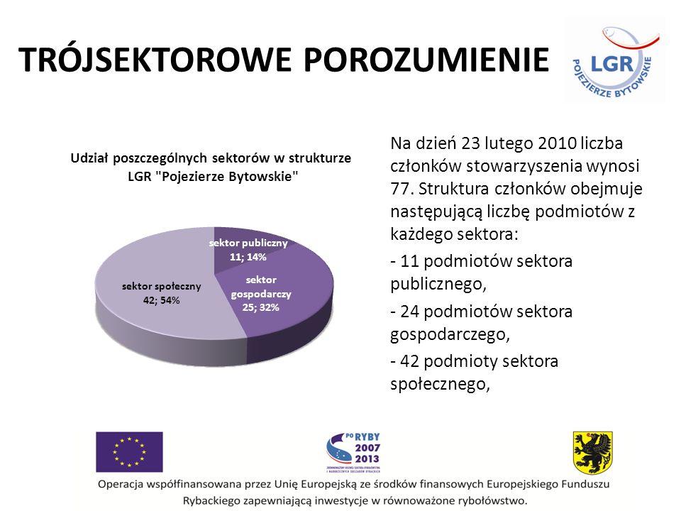 TRÓJSEKTOROWE POROZUMIENIE Na dzień 23 lutego 2010 liczba członków stowarzyszenia wynosi 77.