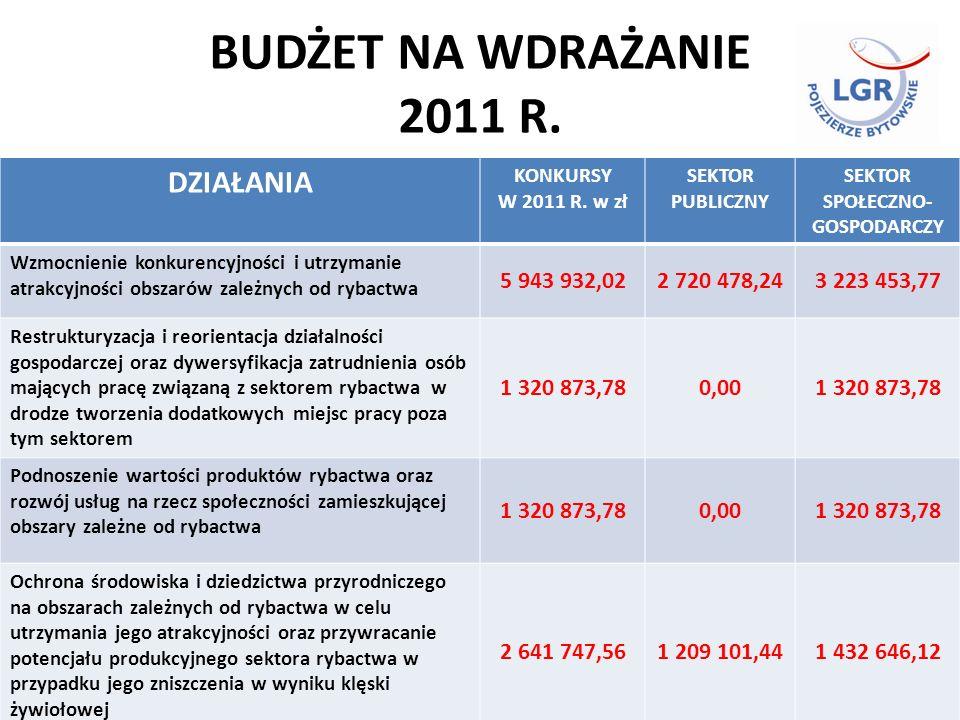 BUDŻET NA WDRAŻANIE 2011 R.DZIAŁANIA KONKURSY W 2011 R.