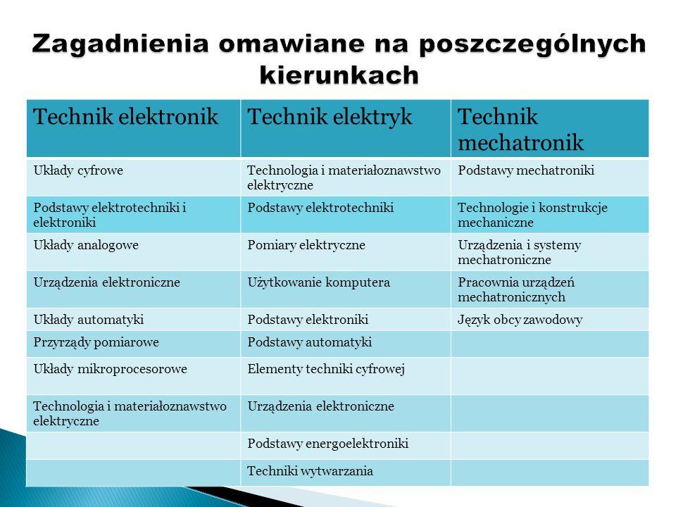 Technik elektronikTechnik elektrykTechnik mechatronik Układy cyfroweTechnologia i materiałoznawstwo elektryczne Podstawy mechatroniki Podstawy elektro