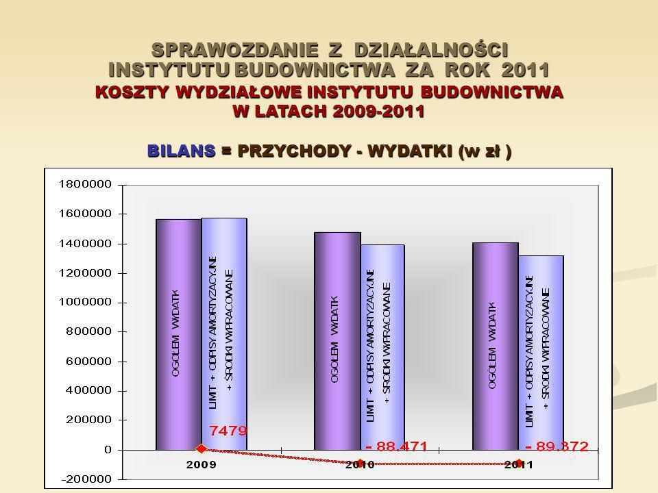 SPRAWOZDANIE Z DZIAŁALNOŚCI INSTYTUTU BUDOWNICTWA ZA ROK 2011 KOSZTY WYDZIAŁOWE INSTYTUTU BUDOWNICTWA W LATACH 2009-2011 BILANS = PRZYCHODY - WYDATKI