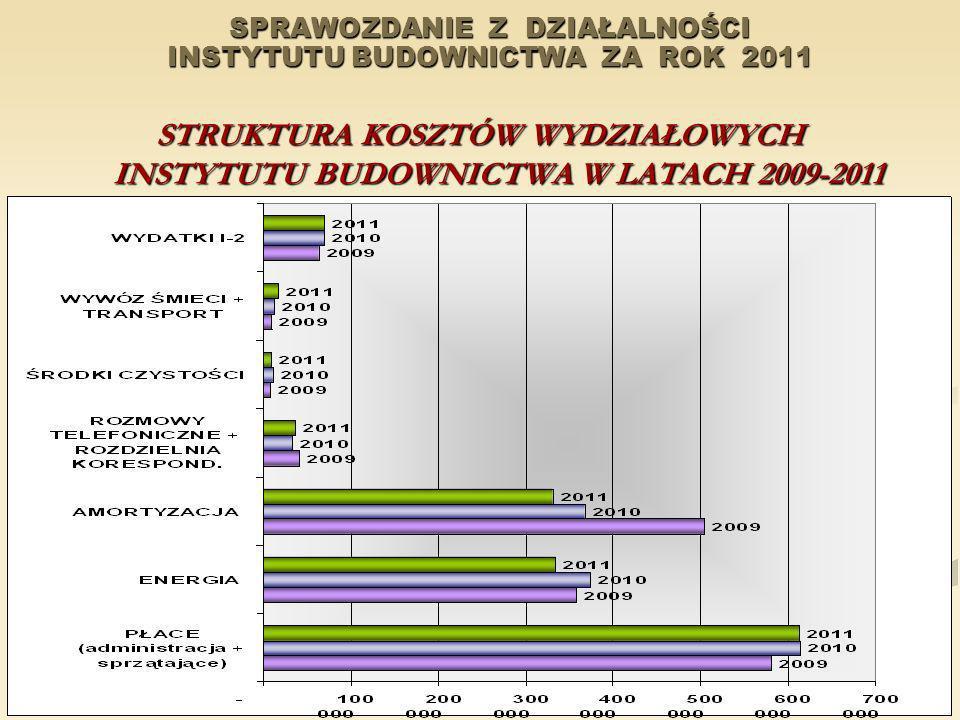 SPRAWOZDANIE Z DZIAŁALNOŚCI INSTYTUTU BUDOWNICTWA ZA ROK 2011 STRUKTURA KOSZTÓW WYDZIAŁOWYCH INSTYTUTU BUDOWNICTWA W LATACH 2009-2011