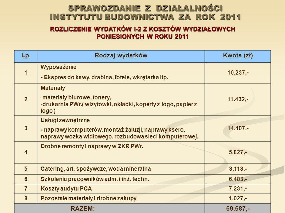 SPRAWOZDANIE Z DZIAŁALNOŚCI INSTYTUTU BUDOWNICTWA ZA ROK 2011 ROZLICZENIE WYDATKÓW I-2 Z KOSZTÓW WYDZIAŁOWYCH PONIESIONYCH W ROKU 2011 Lp.Rodzaj wydat