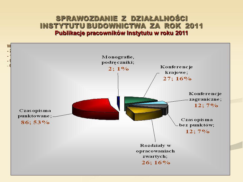 SPRAWOZDANIE Z DZIAŁALNOŚCI INSTYTUTU BUDOWNICTWA ZA ROK 2011 Publikacje pracowników Instytutu w roku 2011 W roku 2011 ukazało się ogółem 165 publikac