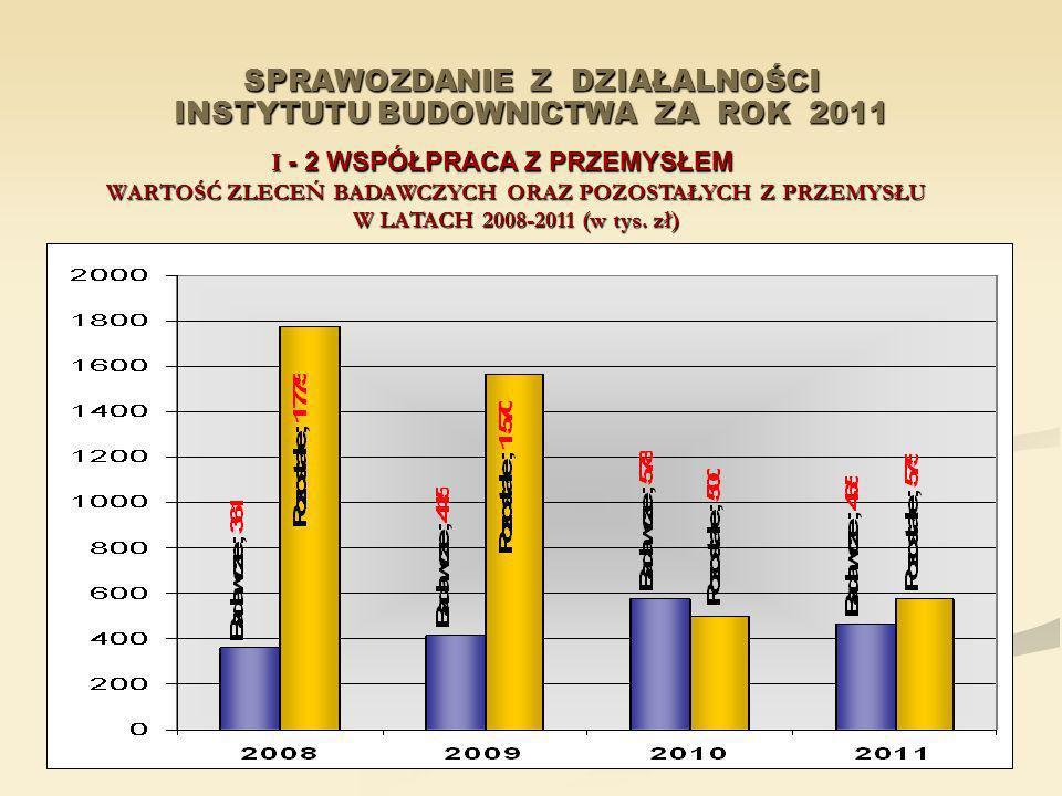 SPRAWOZDANIE Z DZIAŁALNOŚCI INSTYTUTU BUDOWNICTWA ZA ROK 2011 I - 2 WSPÓŁPRACA Z PRZEMYSŁEM WARTOŚĆ ZLECEŃ BADAWCZYCH ORAZ POZOSTAŁYCH Z PRZEMYSŁU W L