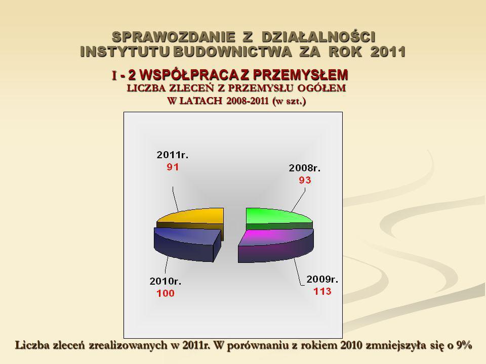 SPRAWOZDANIE Z DZIAŁALNOŚCI INSTYTUTU BUDOWNICTWA ZA ROK 2011 I - 2 WSPÓŁPRACA Z PRZEMYSŁEM LICZBA ZLECEŃ Z PRZEMYSŁU OGÓŁEM W LATACH 2008-2011 (w szt