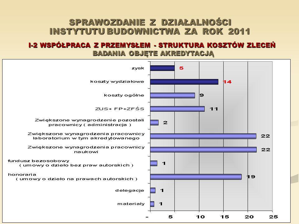 SPRAWOZDANIE Z DZIAŁALNOŚCI INSTYTUTU BUDOWNICTWA ZA ROK 2011 I-2 WSPÓŁPRACA Z PRZEMYSŁEM - STRUKTURA KOSZTÓW ZLECEŃ BADANIA OBJĘTE AKREDYTACJĄ BADANI