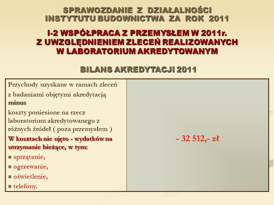 SPRAWOZDANIE Z DZIAŁALNOŚCI INSTYTUTU BUDOWNICTWA ZA ROK 2011 I-2 WSPÓŁPRACA Z PRZEMYSŁEM W 2011r. Z UWZGLĘDNIENIEM ZLECEŃ REALIZOWANYCH W LABORATORIU