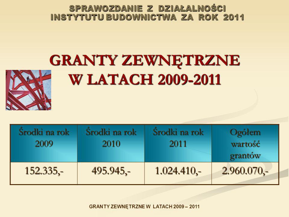 SPRAWOZDANIE Z DZIAŁALNOŚCI INSTYTUTU BUDOWNICTWA ZA ROK 2011 GRANTY ZEWNĘTRZNE W LATACH 2009-2011 Środki na rok 2009 Środki na rok 2010 Środki na rok