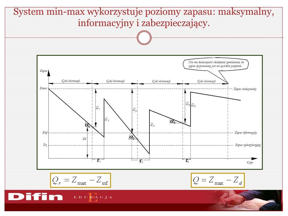 System min-max wykorzystuje poziomy zapasu: maksymalny, informacyjny i zabezpieczający.
