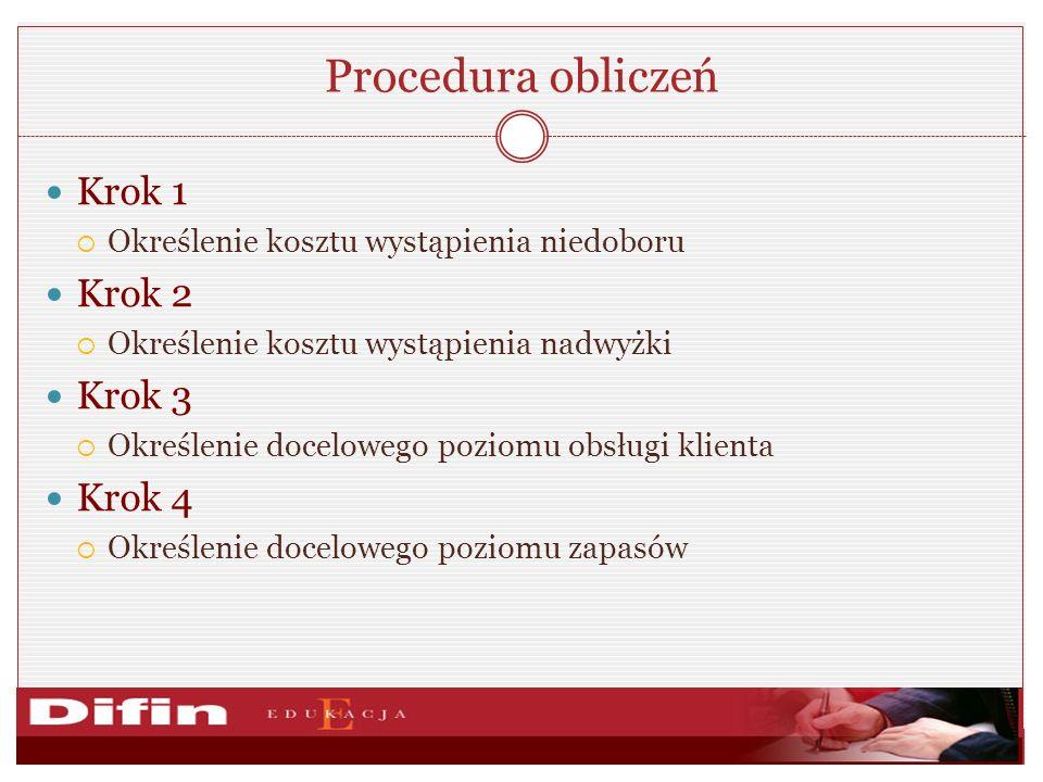 Procedura obliczeń Krok 1 Określenie kosztu wystąpienia niedoboru Krok 2 Określenie kosztu wystąpienia nadwyżki Krok 3 Określenie docelowego poziomu o