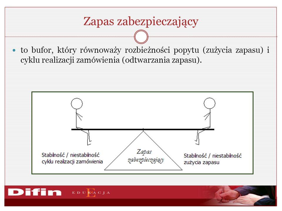 Zapas zabezpieczający to bufor, który równoważy rozbieżności popytu (zużycia zapasu) i cyklu realizacji zamówienia (odtwarzania zapasu).