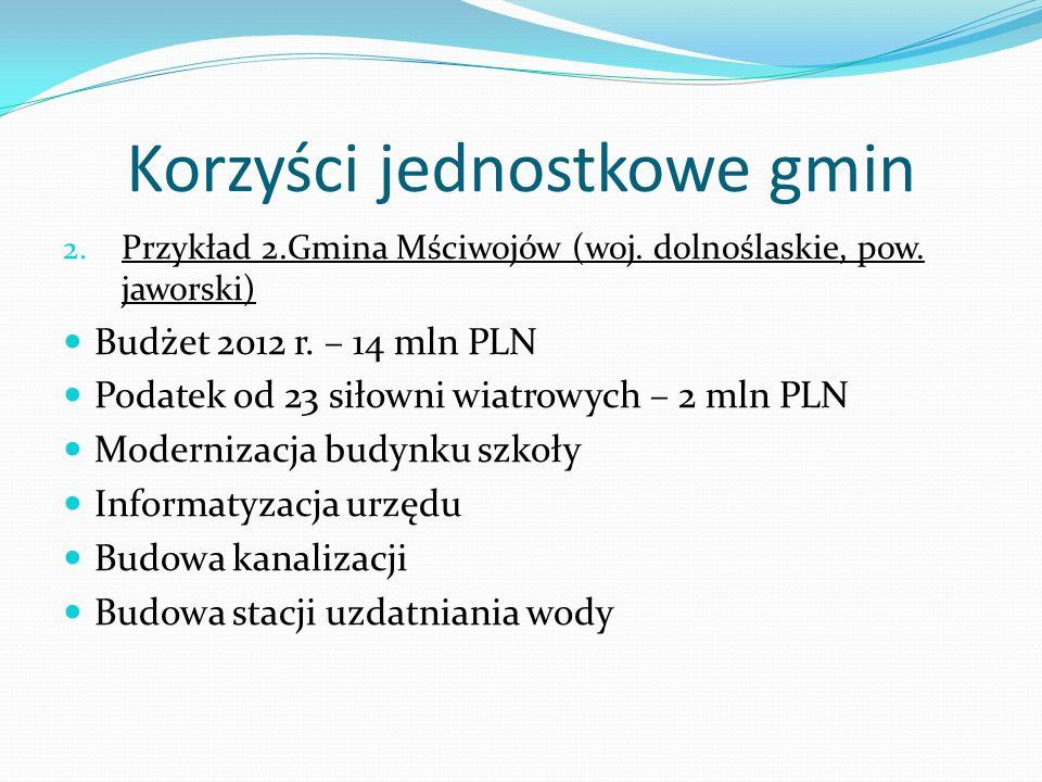 Korzyści jednostkowe gmin 2. Przykład 2.Gmina Mściwojów (woj. dolnoślaskie, pow. jaworski) Budżet 2012 r. – 14 mln PLN Podatek od 23 siłowni wiatrowyc