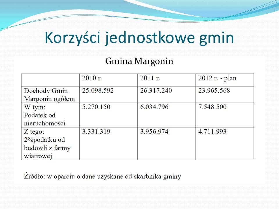Korzyści jednostkowe gmin Gmina Margonin