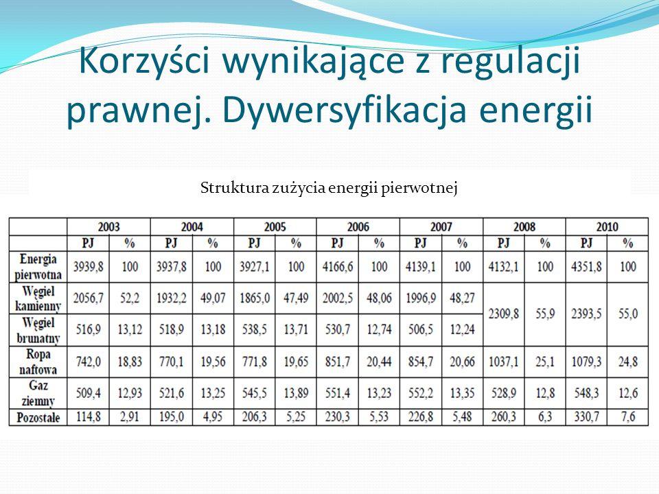 Korzyści wynikające z regulacji prawnej. Dywersyfikacja energii Struktura zużycia energii pierwotnej