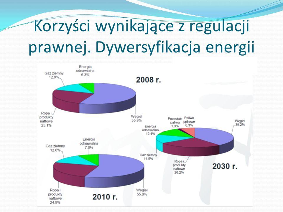 Korzyści jednostkowe gmin Opodatkowanie gruntu przeznaczonego pod działalność gospodarczą – 40 000 tys.