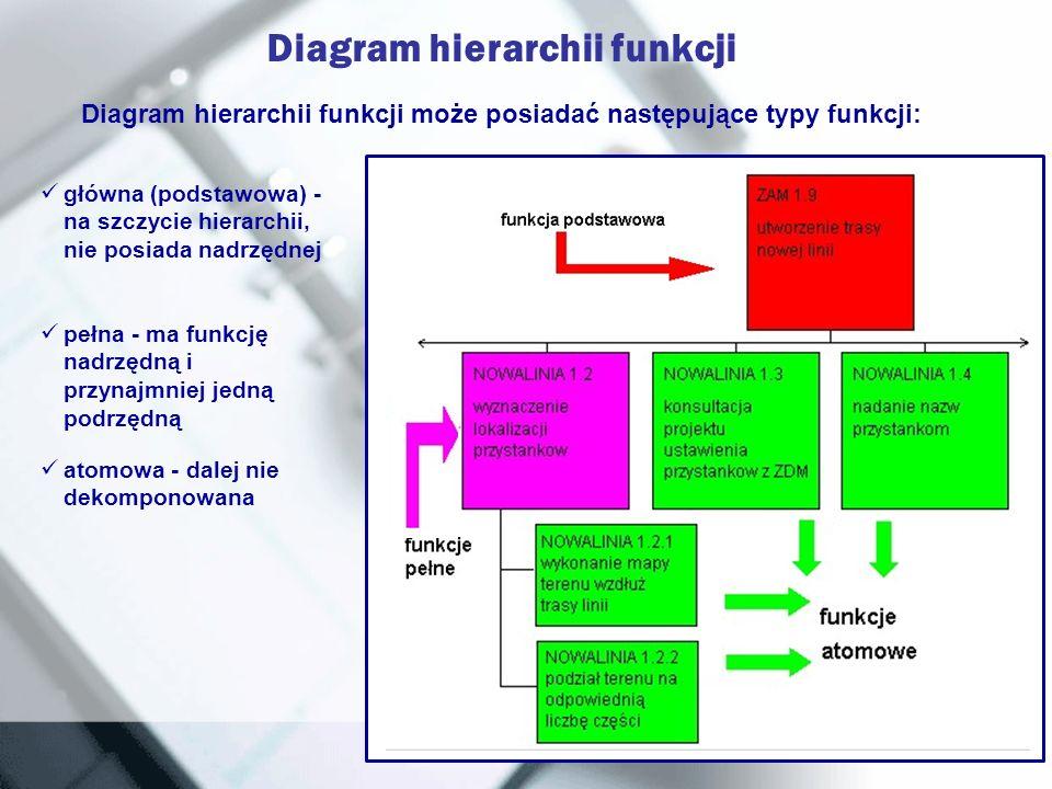 Diagram hierarchii funkcji może posiadać następujące typy funkcji: główna (podstawowa) - na szczycie hierarchii, nie posiada nadrzędnej pełna - ma fun