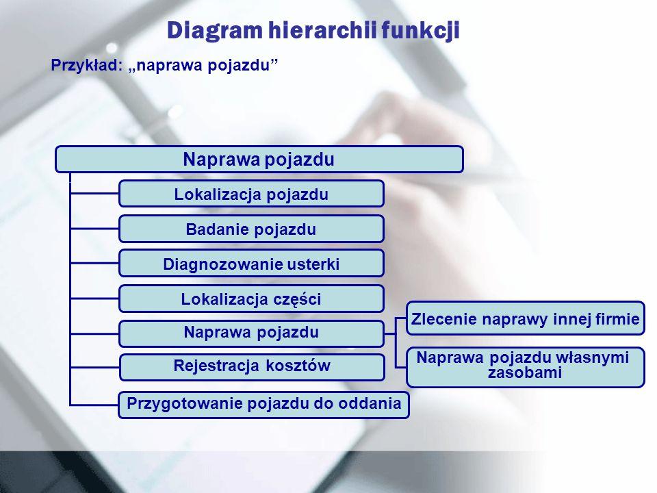 Naprawa pojazdu Lokalizacja pojazdu Badanie pojazdu Diagnozowanie usterki Lokalizacja części Rejestracja kosztów Przygotowanie pojazdu do oddania Napr