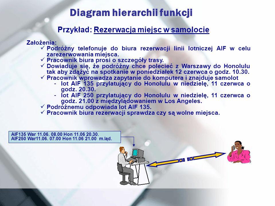 Przykład: Rezerwacja miejsc w samolocie Założenia: Podróżny telefonuje do biura rezerwacji linii lotniczej AIF w celu zarezerwowania miejsca. Pracowni