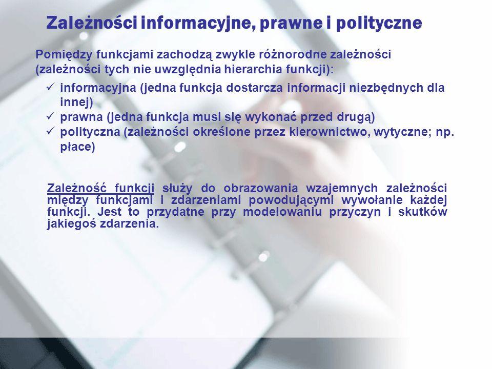 Zależności informacyjne, prawne i polityczne Pomiędzy funkcjami zachodzą zwykle różnorodne zależności (zależności tych nie uwzględnia hierarchia funkc