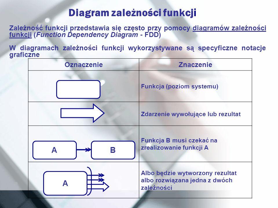 Diagram zależności funkcj i Zależność funkcji przedstawia się często przy pomocy diagramów zależności funkcji (Function Dependency Diagram - FDD) W di