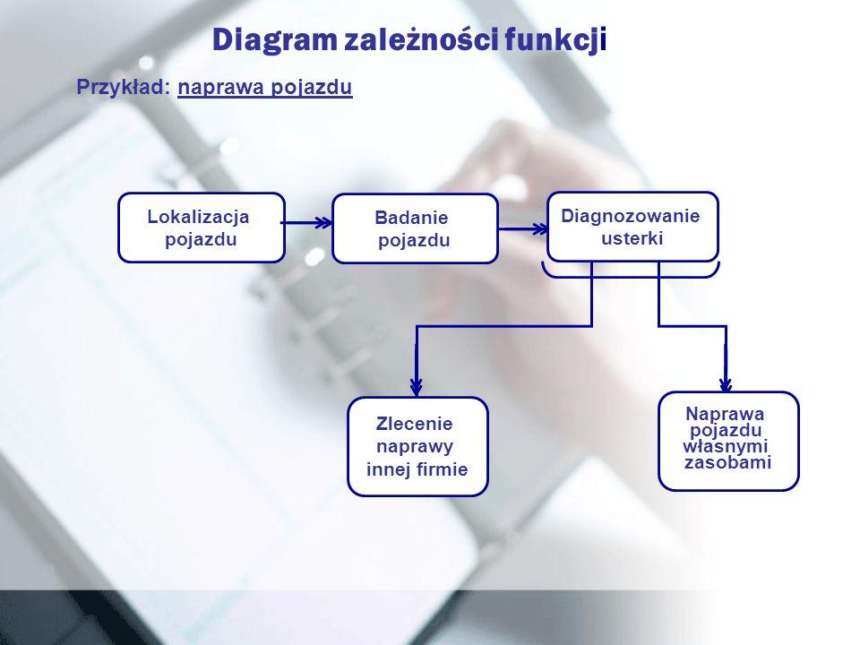 Diagram zależności funkcj i Przykład: naprawa pojazdu Lokalizacja pojazdu Badanie pojazdu Zlecenie naprawy innej firmie Naprawa pojazdu własnymi zasob
