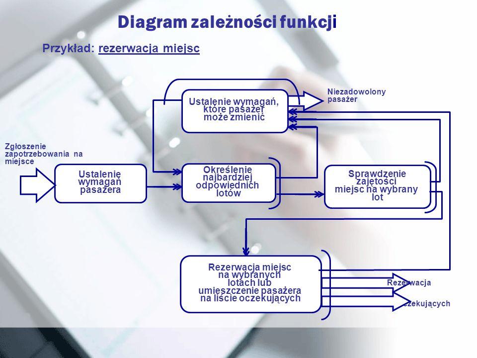Diagram zależności funkcj i Przykład: rezerwacja miejsc Ustalenie wymagań pasażera Zgłoszenie zapotrzebowania na miejsce Sprawdzenie zajętości miejsc
