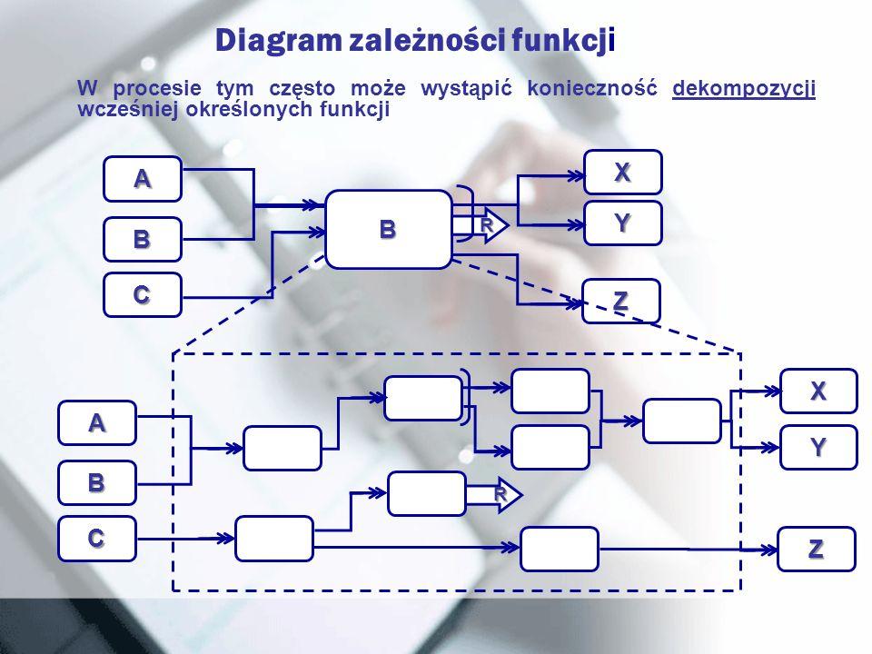 Diagram zależności funkcj i W procesie tym często może wystąpić konieczność dekompozycji wcześniej określonych funkcji A B C B X Y Z R A B C X Y Z R