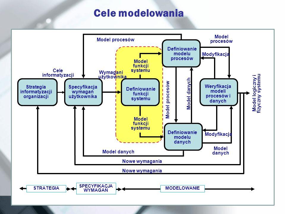 Cele modelowania Cele modelowania funkcji: opracowanie szczegółowego modelu potrzeb informacyjnych użytkownika. opracowanie takiego modelu, który byłb