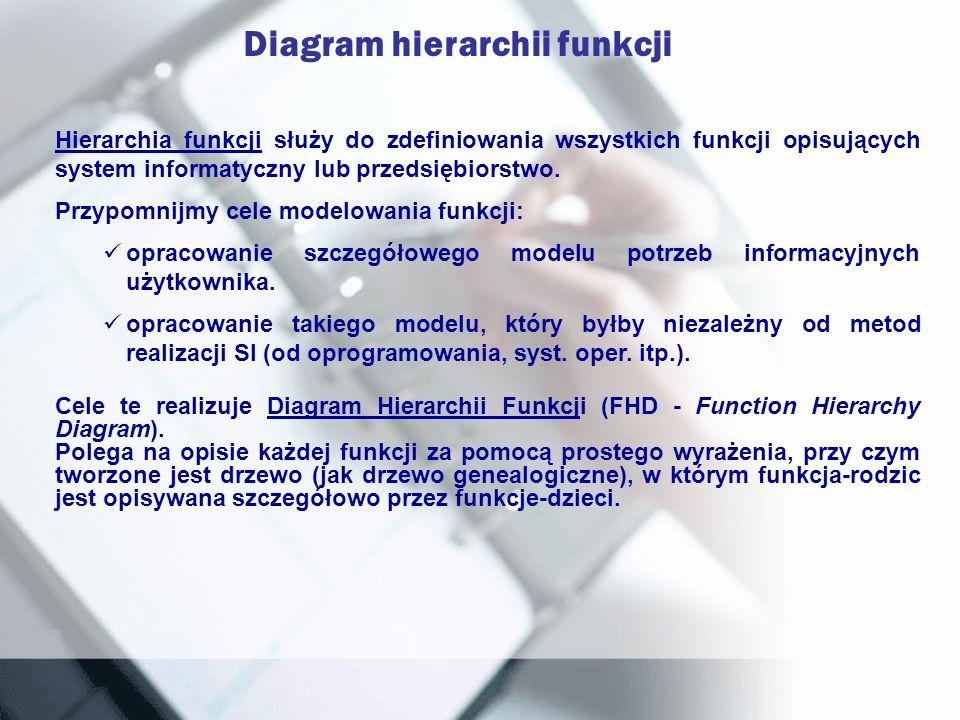 Diagram hierarchii funkcji Hierarchia funkcji służy do zdefiniowania wszystkich funkcji opisujących system informatyczny lub przedsiębiorstwo. Przypom