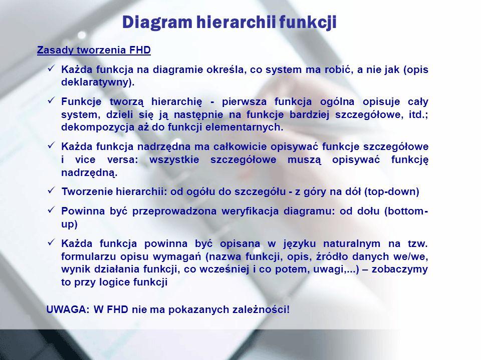 Diagram hierarchii funkcji Zasady tworzenia FHD Każda funkcja na diagramie określa, co system ma robić, a nie jak (opis deklaratywny). Funkcje tworzą