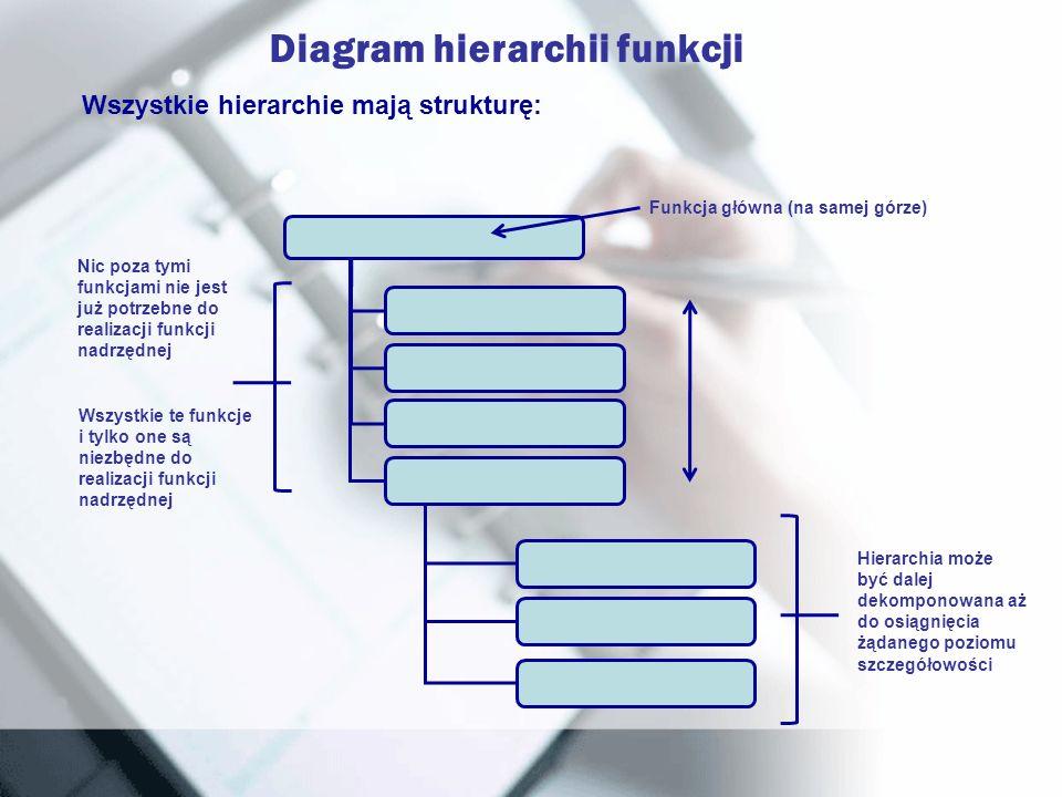 Diagram hierarchii funkcji Wszystkie hierarchie mają strukturę: Funkcja główna (na samej górze) Hierarchia może być dalej dekomponowana aż do osiągnię