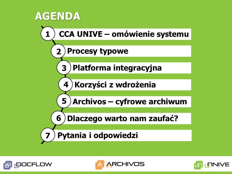 CCA UNIVE – omówienie systemu Procesy typowe Platforma integracyjna Korzyści z wdrożenia Archivos – cyfrowe archiwum Dlaczego warto nam zaufać? Pytani