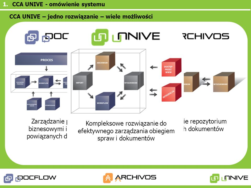 1.CCA UNIVE - omówienie systemu Zarządzanie repozytorium cyfrowych dokumentów Zarządzanie procesami biznesowymi i i obiegiem powiązanych dokumentów Ko