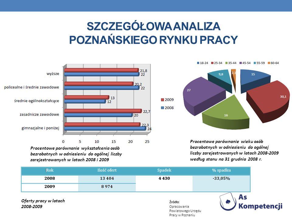 SZCZEGÓŁOWA ANALIZA POZNAŃSKIEGO RYNKU PRACY Procentowe porównanie wieku osób bezrobotnych w odniesieniu do ogólnej liczby zarejestrowanych w latach 2008-2009 według stanu na 31 grudnia 2008 r.